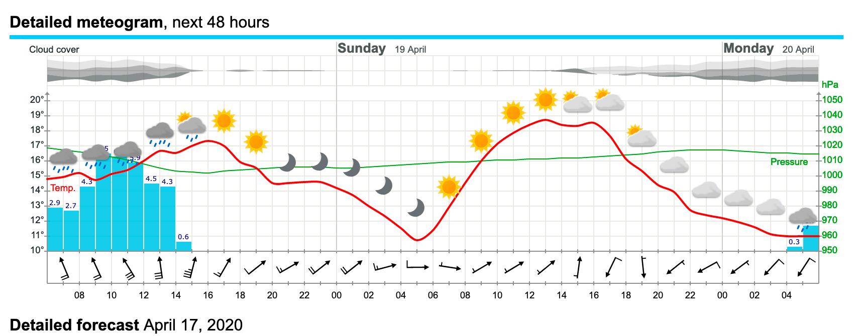 graphe de la météo