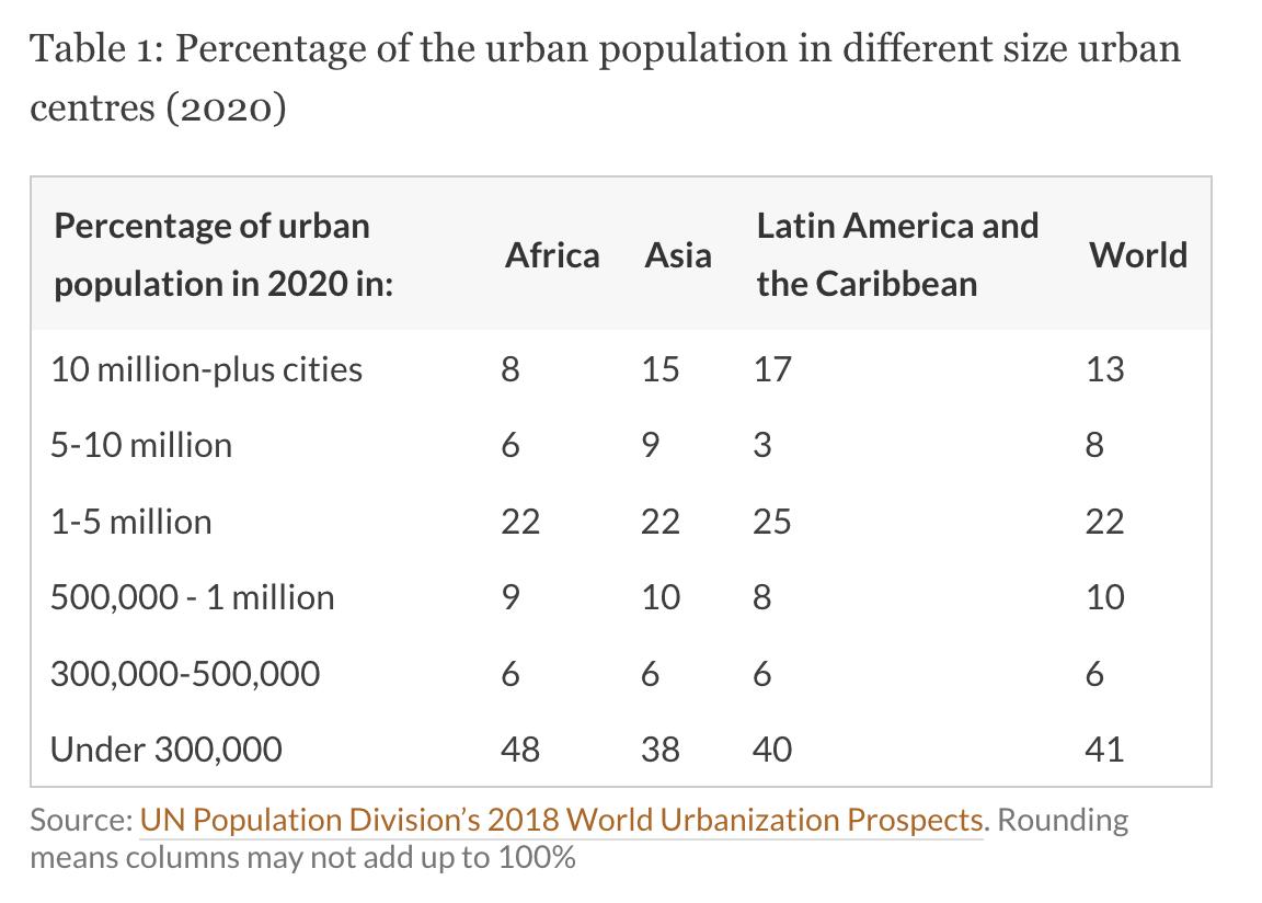 Tableau de répartition des villes entre continents